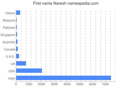 Given name Naresh