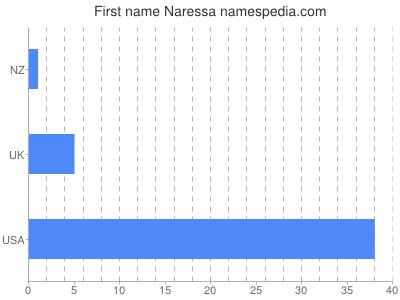 Given name Naressa