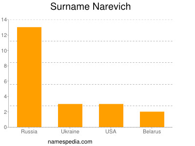 Surname Narevich