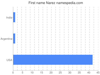 Given name Narez