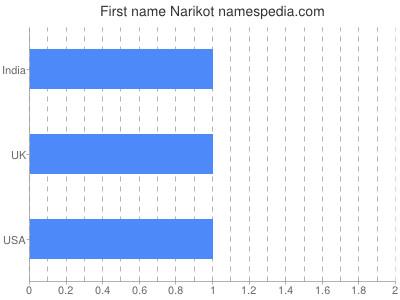 Given name Narikot