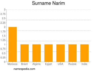 Surname Narim