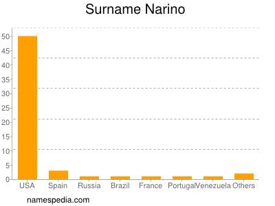 Surname Narino