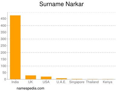 Surname Narkar