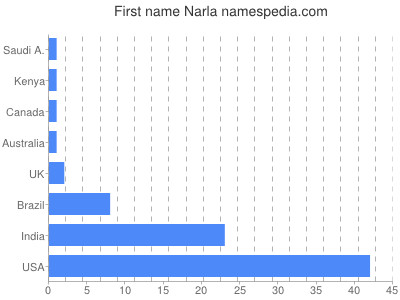 Given name Narla