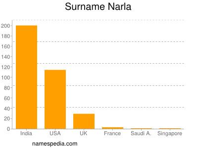 Surname Narla