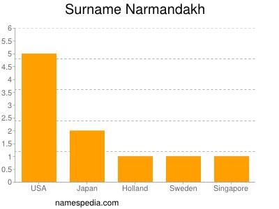 Surname Narmandakh