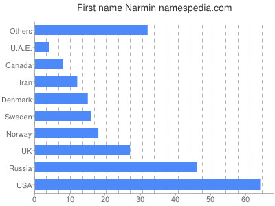Given name Narmin