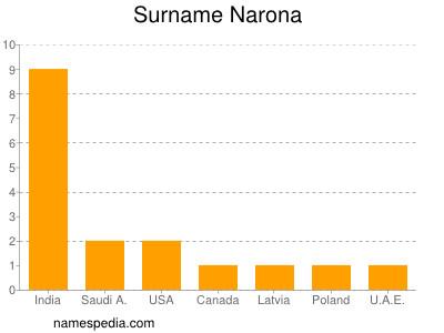 Surname Narona