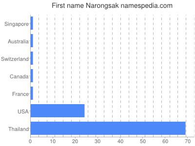 Given name Narongsak