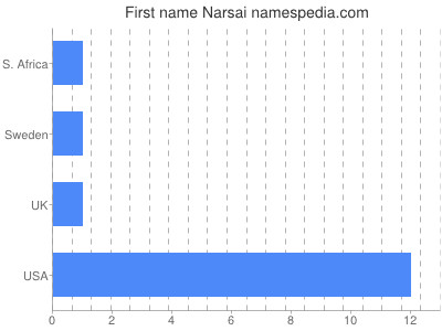 Given name Narsai