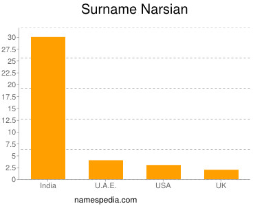Surname Narsian