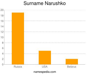 Surname Narushko