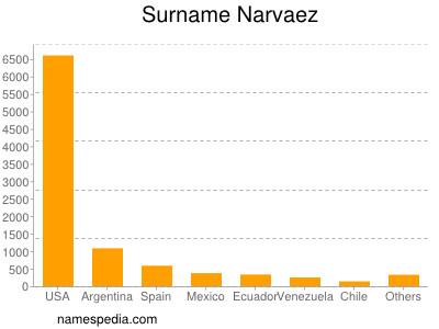 Surname Narvaez