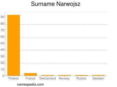 Surname Narwojsz