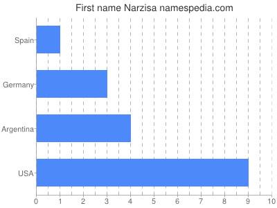 Given name Narzisa
