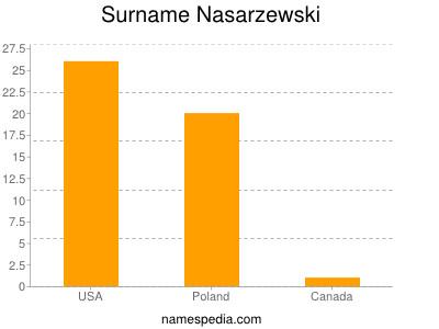 Surname Nasarzewski