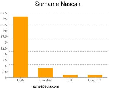 Surname Nascak