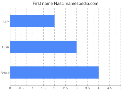 Given name Nasci