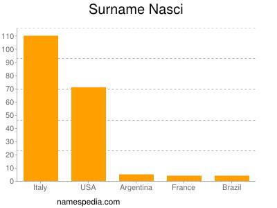 Surname Nasci