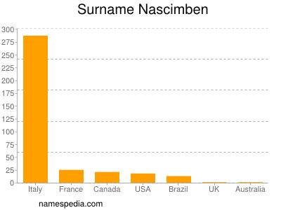 Surname Nascimben