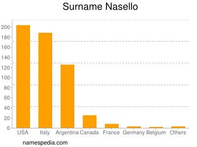 Surname Nasello