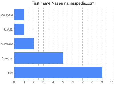 Given name Nasen