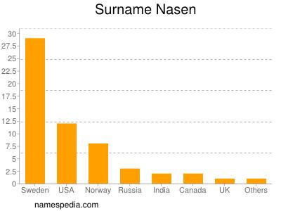 Surname Nasen