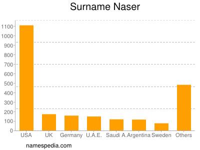 Surname Naser