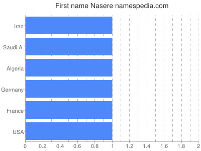 Given name Nasere