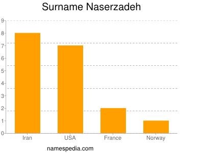 Surname Naserzadeh