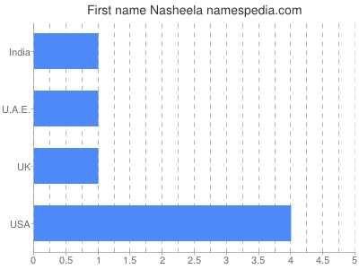 Given name Nasheela