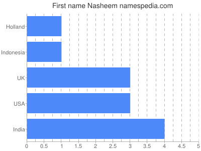 Given name Nasheem