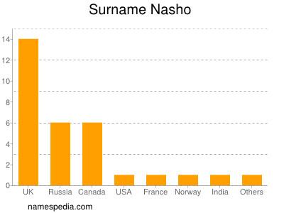 Surname Nasho