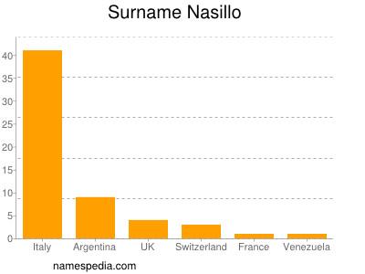 Surname Nasillo
