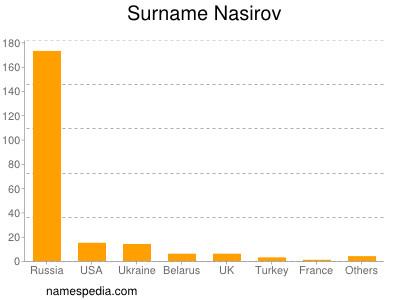 Surname Nasirov