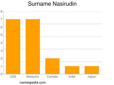 Surname Nasirudin