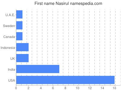 Given name Nasirul