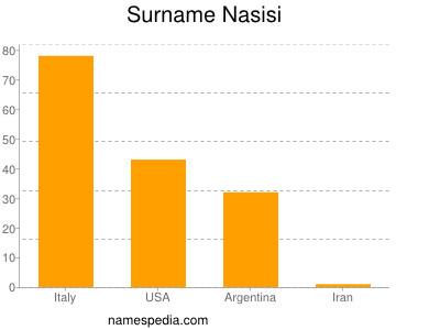 Surname Nasisi