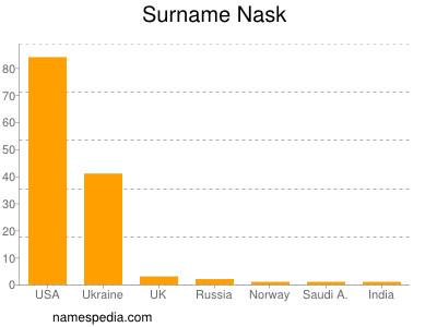 Surname Nask