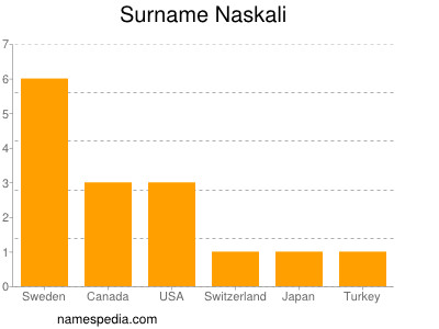Surname Naskali