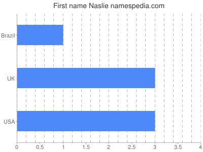 Given name Naslie