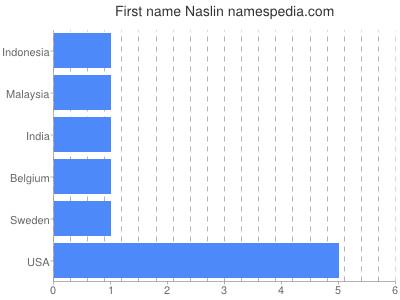 Given name Naslin