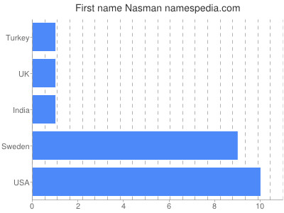 Given name Nasman