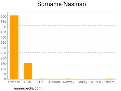 Surname Nasman