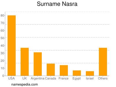 Surname Nasra