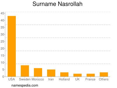 Surname Nasrollah