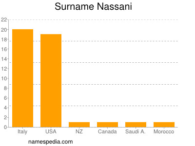 Surname Nassani