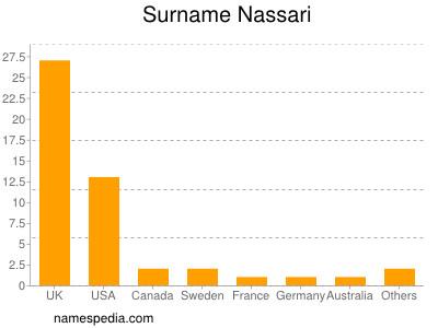 Surname Nassari