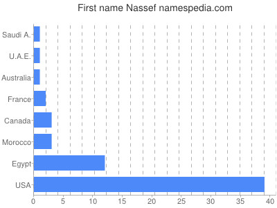 Given name Nassef